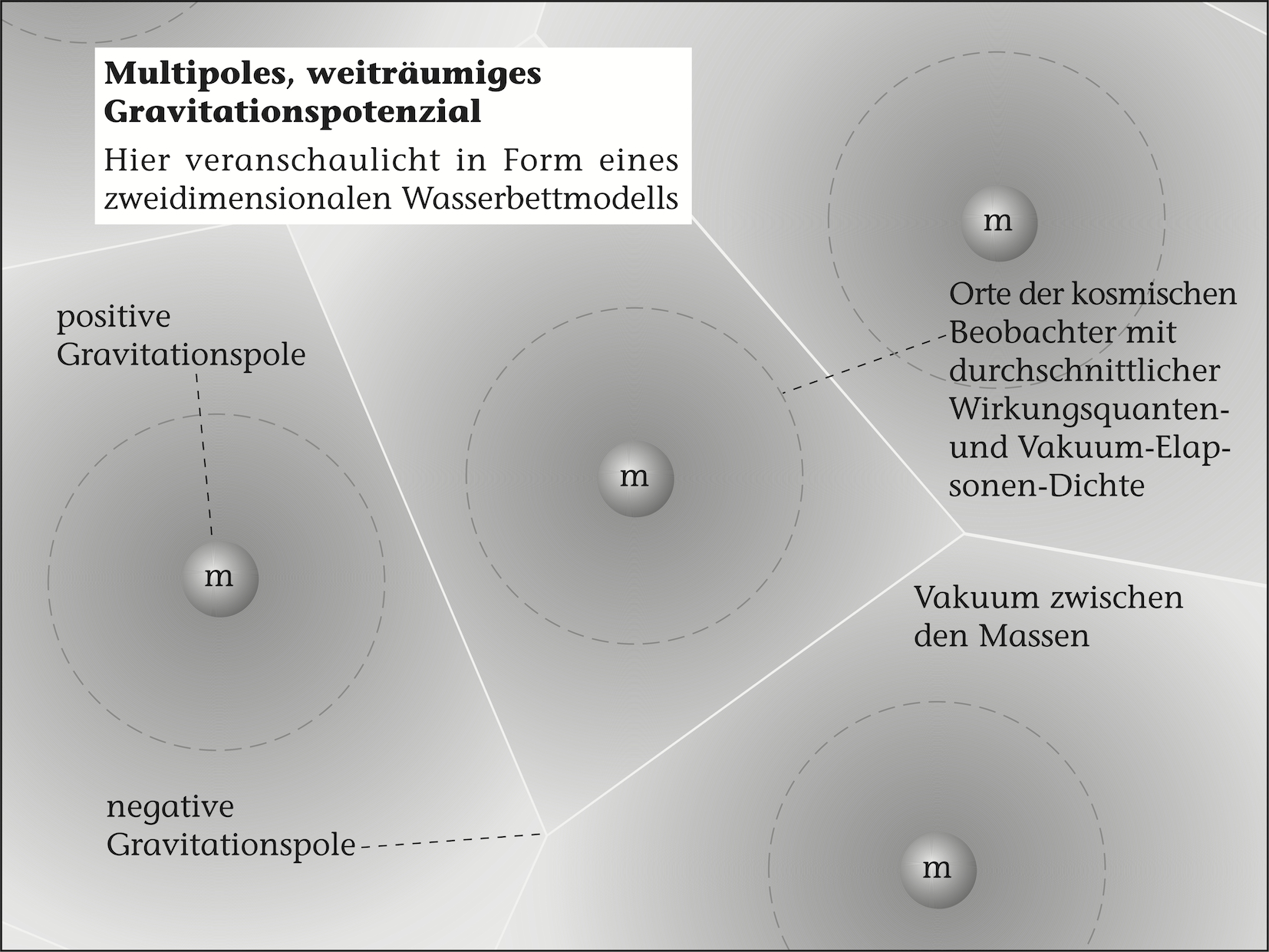 Mutlipoles, weiträumiges Gravitationspotenzial